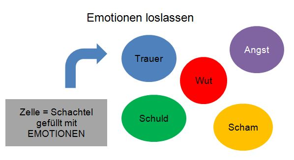 Emotionen loslassen